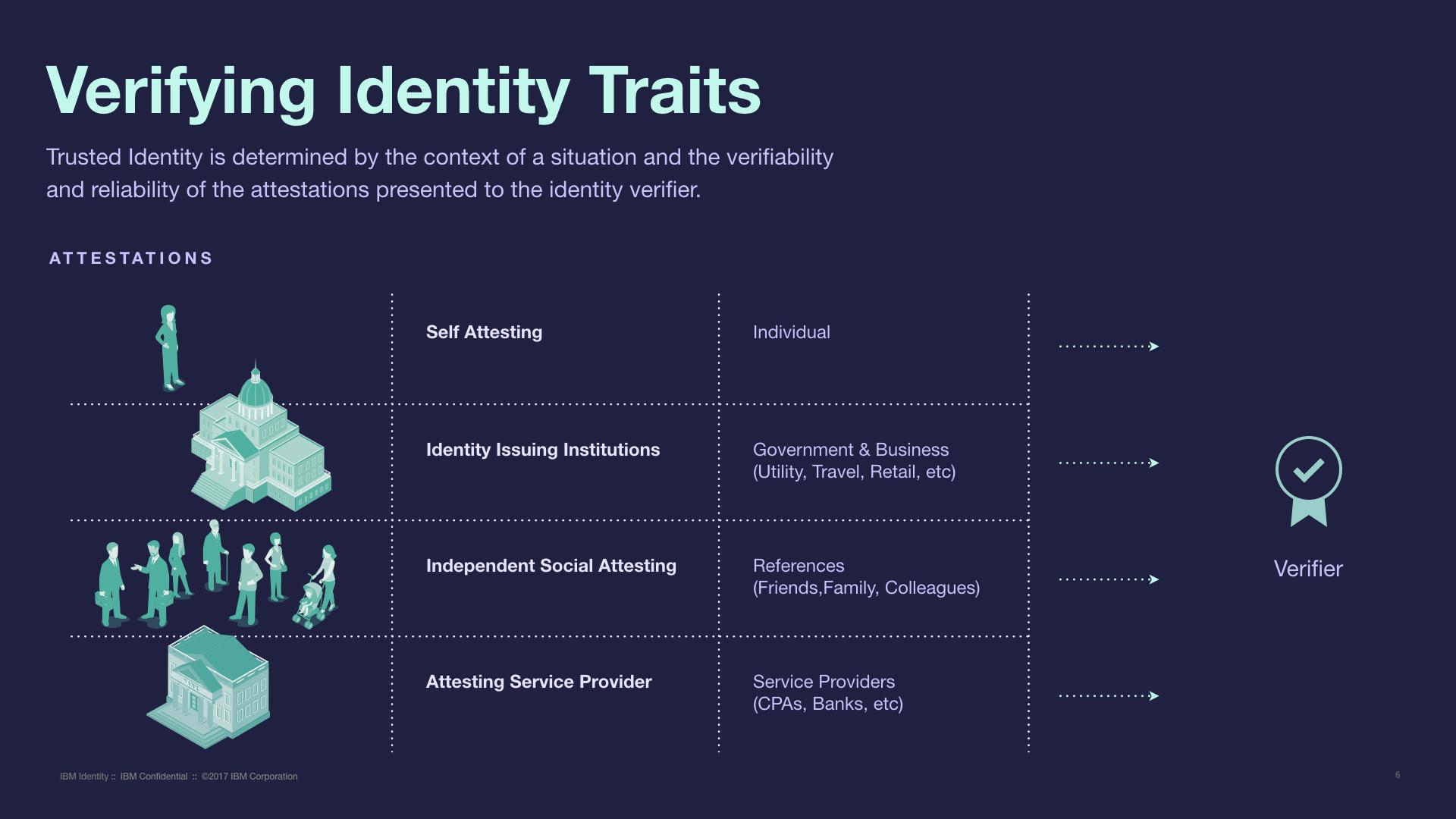 IBM-Identity_v1.006